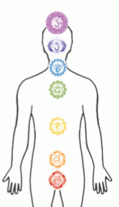 energy centers in the body
